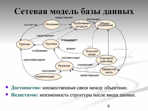 Реферат на тему сетевые и иерархические модели 7174