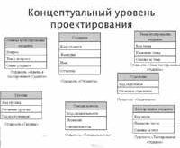 Концептуальное проектирование БД.