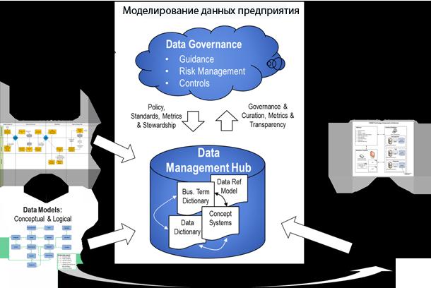 Моделирование данных.