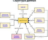 Структура данных.