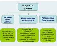 Модели баз данных.