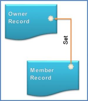 Сетевые базы данных.