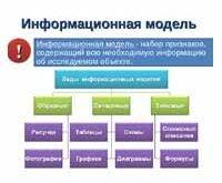 Информационная модель.