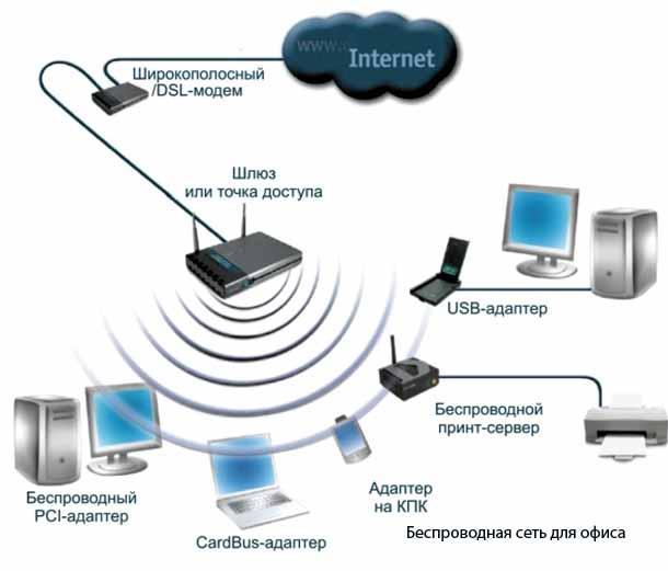 Беспроводная сеть.