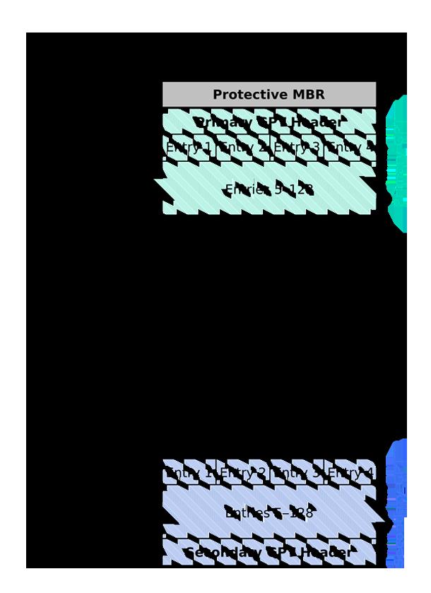 Что такое GPT раздел или GUID в Windows 10.