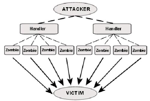Типы DOS-атак.