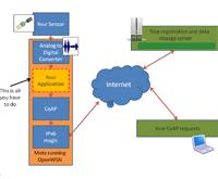 Протоколы, форматы и ограничения раскрытия.