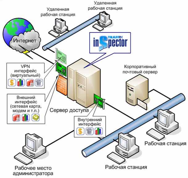Работа удаленно на сервере несколько пользователей удалённая работа германии